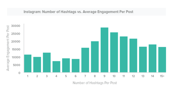 Hootsuite graph shows why your hashtags don't work anymore